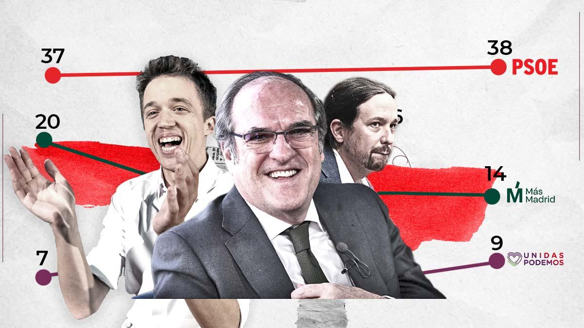La batalla de la izquierda en Madrid según la encuesta de Hamalgama Métrica