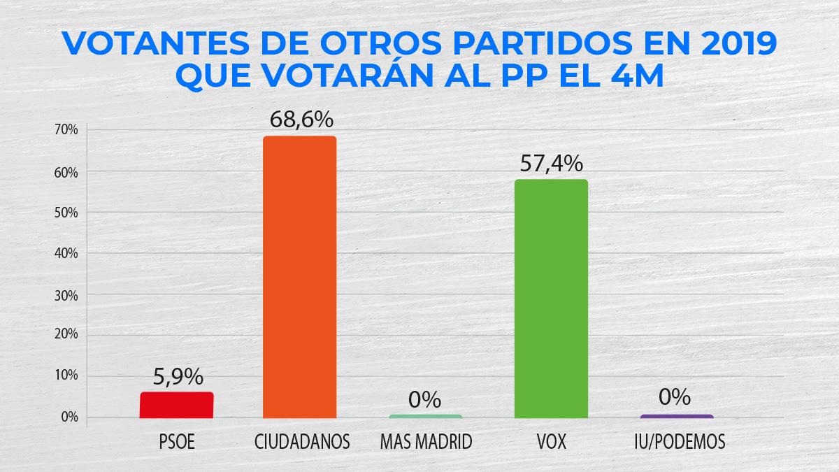 Transferencias de votos para las elecciones del 4M.