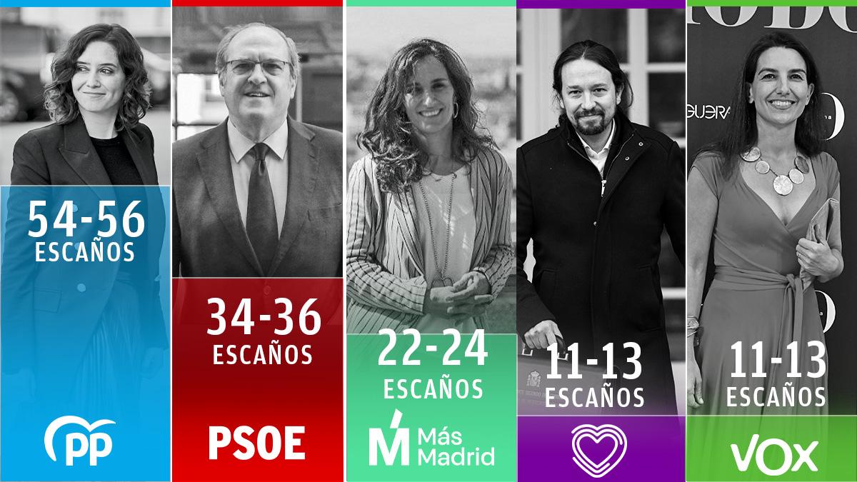 Sondeo del CIS para las elecciones de Madrid