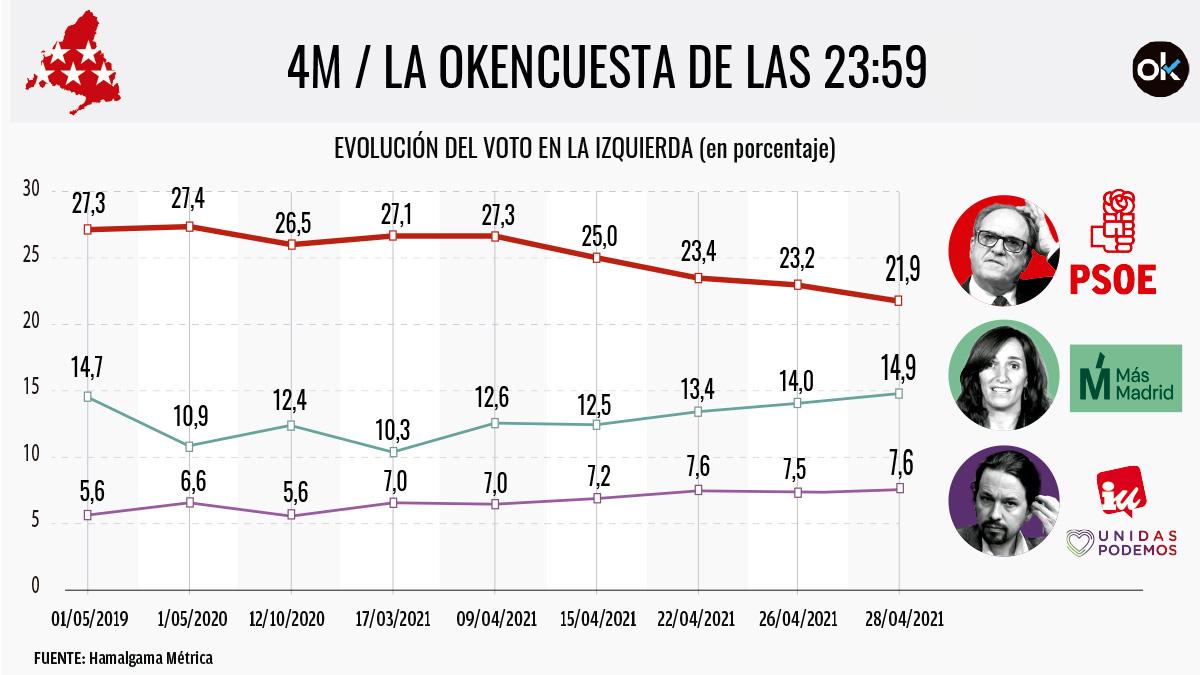 Evolución del voto de la izquierda en Madrid.