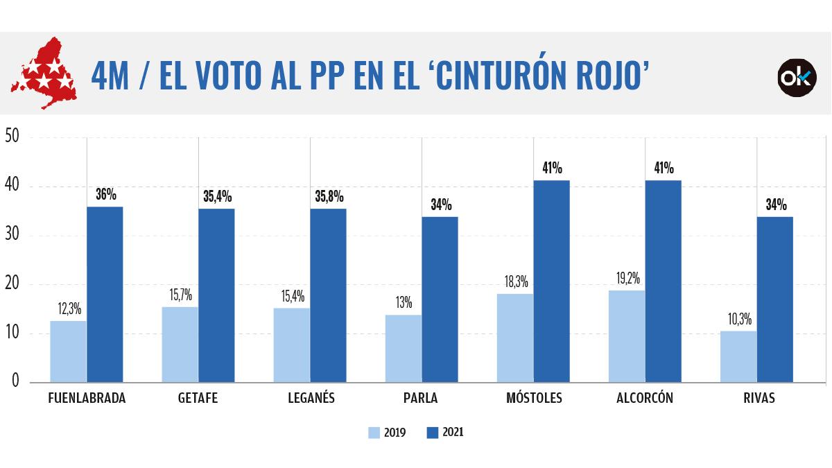 Aumento del voto al PP en el 'cinturón rojo' de Madrid, ahora teñido de azul.