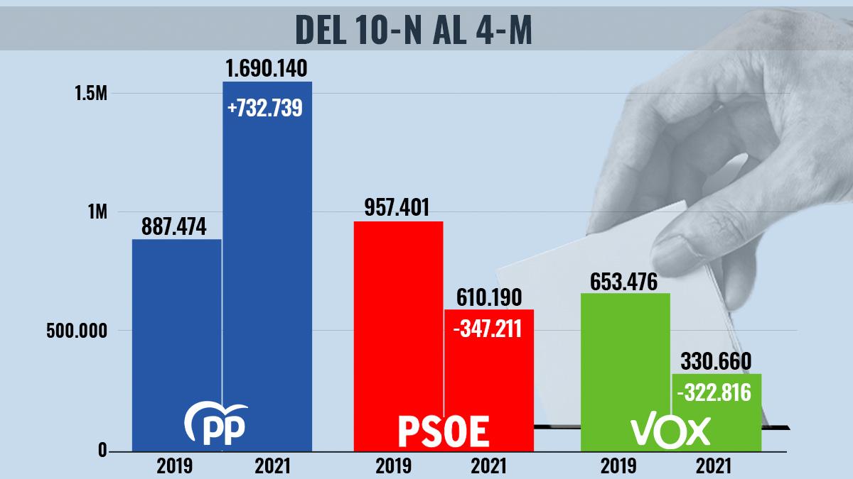 Evolución del voto del 10-N al 4-M